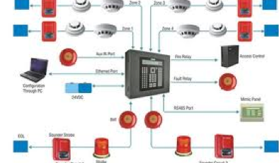 Complete Control of all fire alarms ar your place